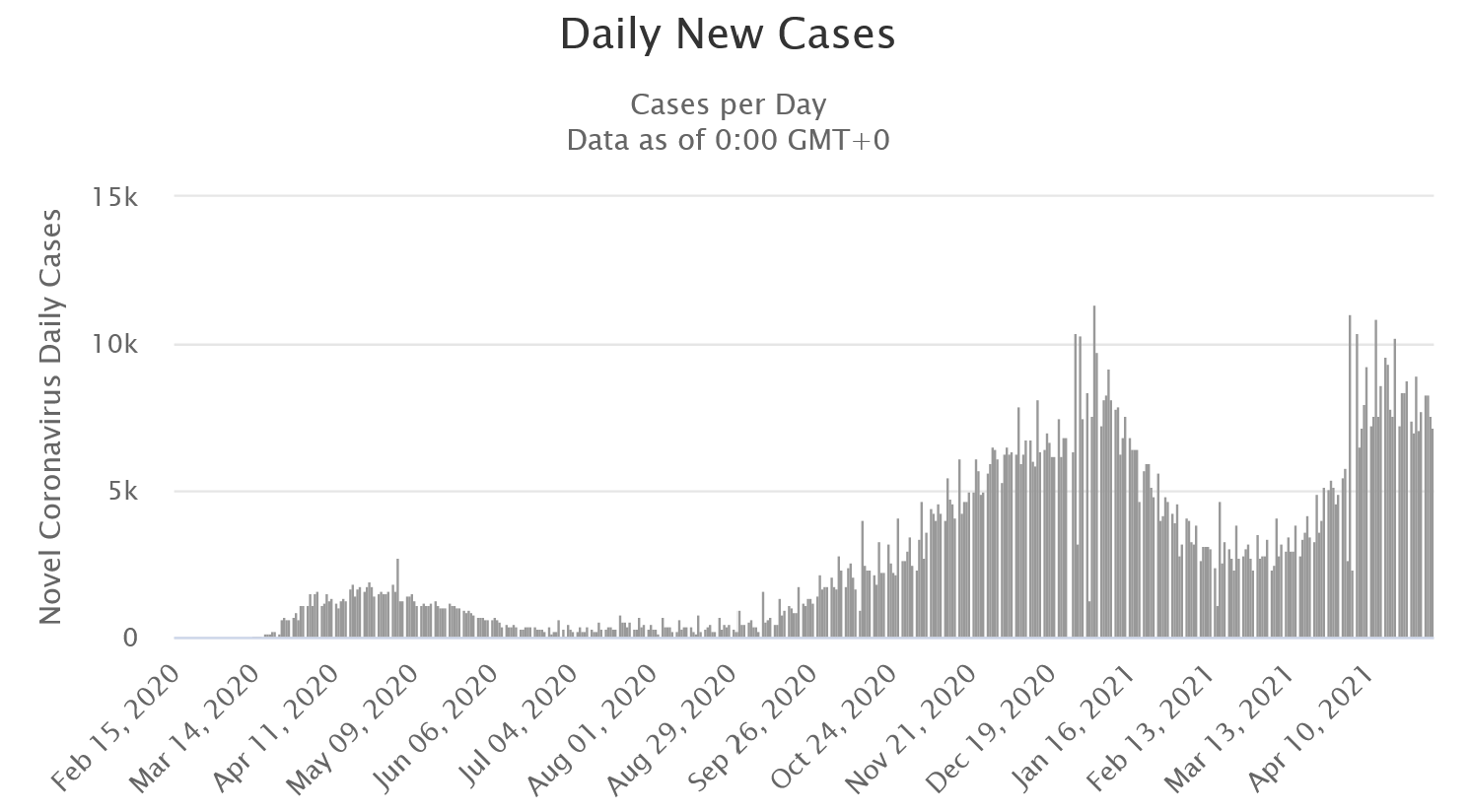 Image of daily new Covid-19 cases for Canada showing three distinct waves with the first peak looking lower than 2k, the second and third peaks around 7 to 8k with several spikes above 10k